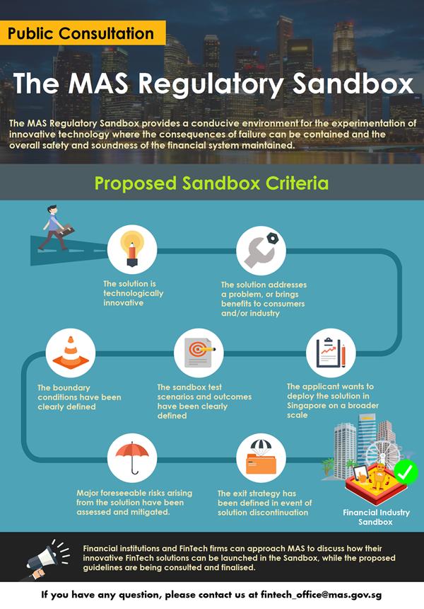 Singapore Fintech regulatory sandbox infographics