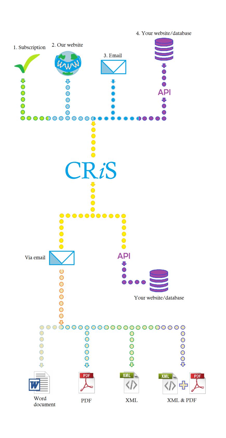 Cedar Rose CR methods of purchasing and receiving data