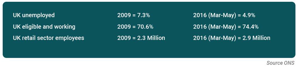 Graydon Retail figures 1