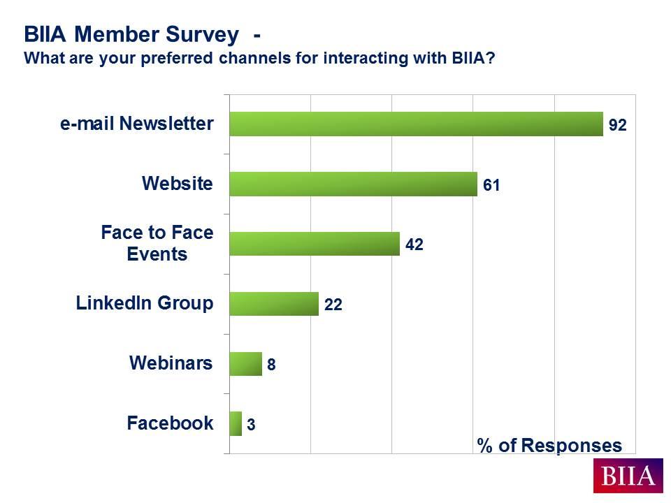 BIIA Aug 2016 Member Survey Results Slide B