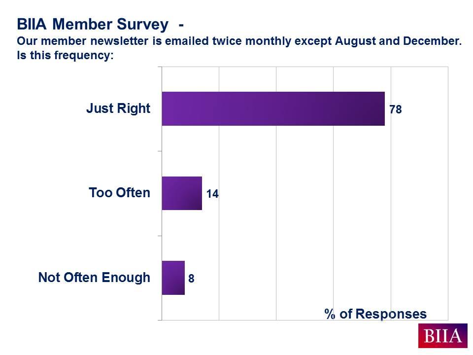 BIIA Aug 2016 Member Survey Results Slide C