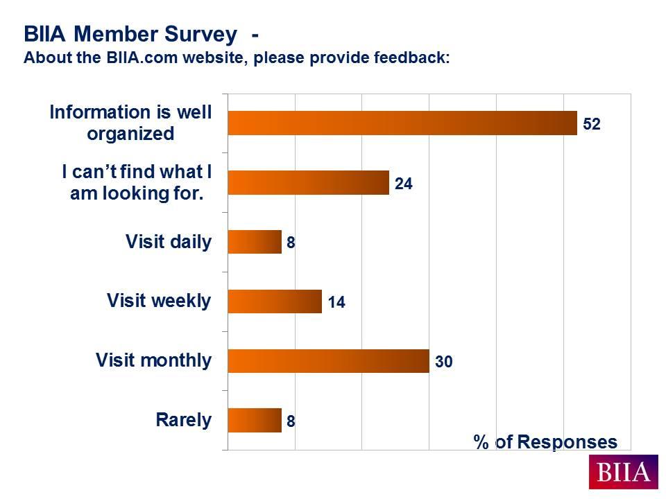 BIIA Aug 2016 Member Survey Results Slide D