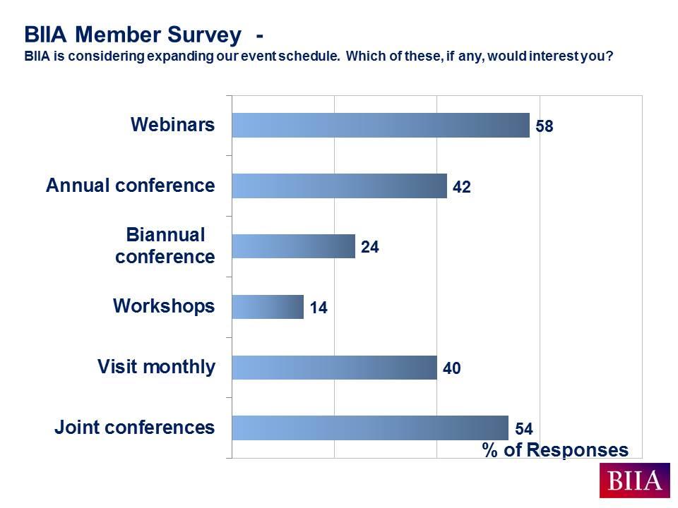 BIIA Aug 2016 Member Survey Results Slide F
