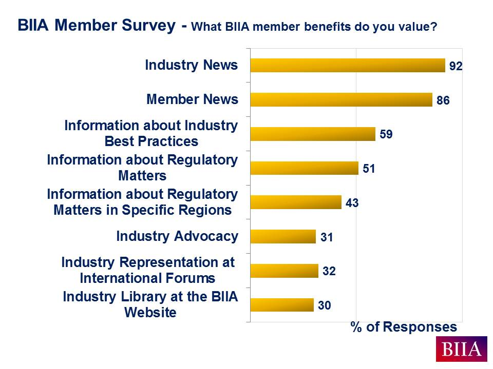 BIIA Aug 2016 Member Survey Slide A