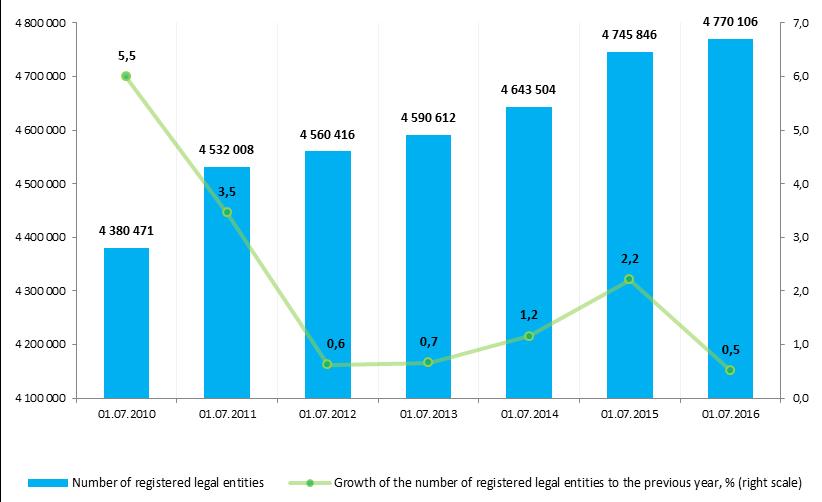 Number of registered entities_diagram