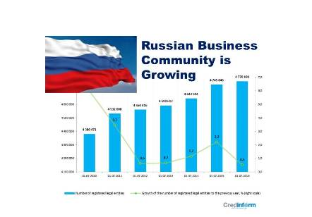 Russian Business Community is Growing – Significant Shift in Registrations between Regions due to Migration of Businesses