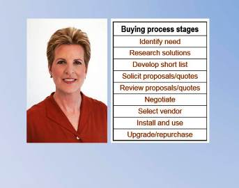 Analyze Your Target's Buying Process, for Greater Marketing Efficiency