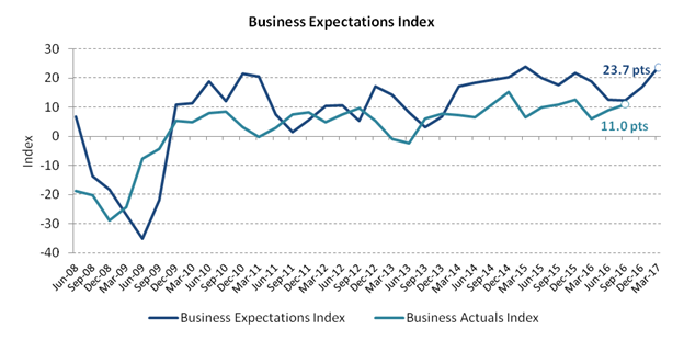 2016-db-business-expectations-q1-2017