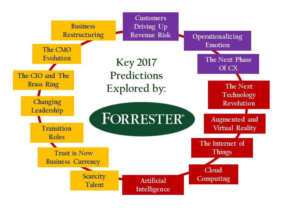 2016-forrester-2017-predictions-slider-aa