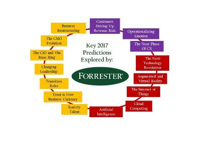 Forrester: Navigating Change: 2017 Predictions