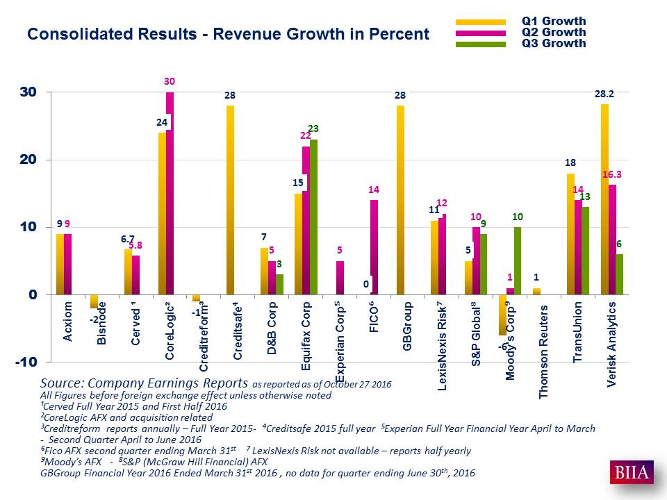 earnings-reports-q3-2016-product-line-segments-of-nov-3-2016
