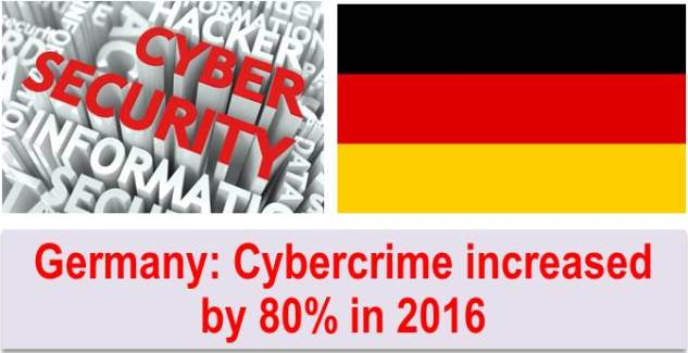 German Cyber Crime Rose 80% in 2016 According to the Latest Statistics Issued by German Ministry of Interior