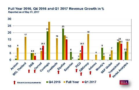 Business Information Company Revenue Growth Rates – Credit Bureaus Leading with Double Digit Growth Rates