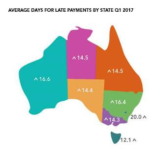 Australian Risk Climate:  Late Payments in Australia have Risen to their Highest Level since Q3 2014