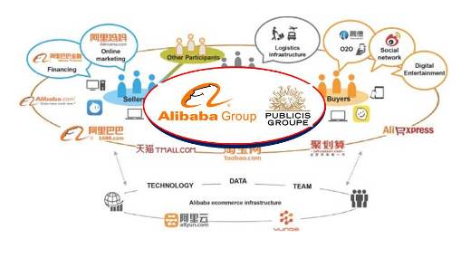 Publicis Groupe and Alibaba Strike Partnership