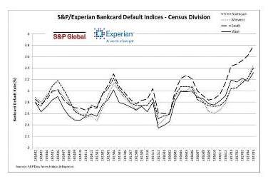 S&P and Experian Publish Credit Default Indices