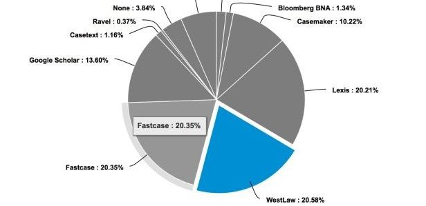 Legal Research Market:   Fastcase, Westlaw, LexisNexis in a Virtual Tie for First in Clio Legal Research Survey