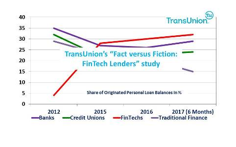 FinTechs Taking Larger Share of Personal Loan Market While Increasing Portfolio Risk-Return Performance