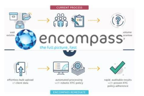 Compliance: Introducing encompass Remediate