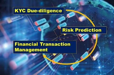 Blockchain-based Solution to Assist in KYC Dilligence: Bankchain