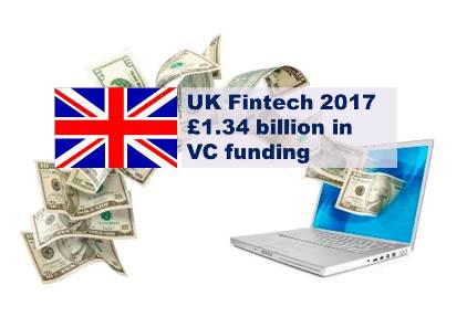 Fintech Leads the Way in the UK as Investment in Tech Firms Doubles in 2017