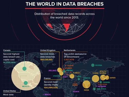 Data Breaches Worldwide