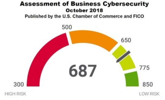 FICO and U.S. Chamber of Commerce Release First U.S. Cybersecurity Assessment