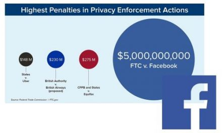 Federal Trade Commission (FTC) Imposes $5 Billion Penalty and Sweeping New Privacy Restrictions on Facebook
