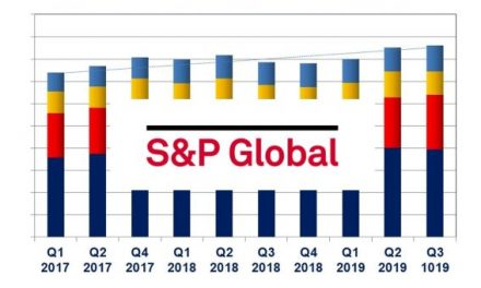 S&P Global Q3 Revenue Increased 9% – Segment Results