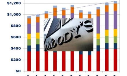 Moody's Q3 2019 Revenue up 15%  –  Segment Results
