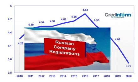 Russian Public Sector Information:  Significant Decline in Company Registrations