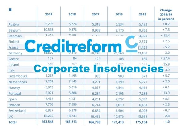 Creditreform International Report on Business insolvencies in Western Europe