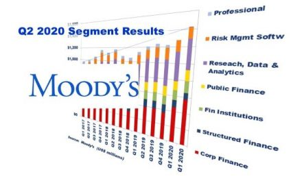 Moody's Corporation Q2 2020 Segment Results