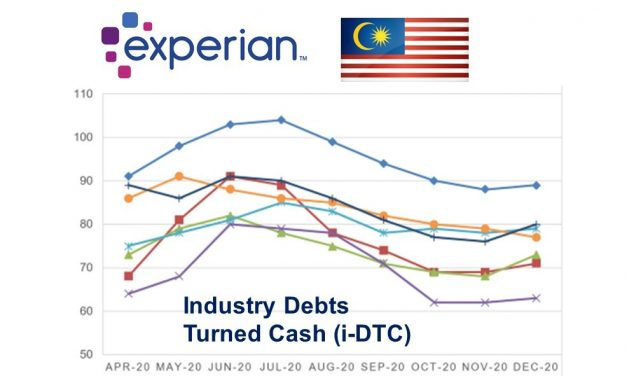 News from Malaysia: i-DTC Indicators Show Recovery in Payment to Creditors in 3Q & 4Q 2020