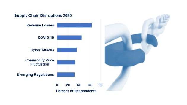 GEP Research Report: Total Cost of Supply Chain Disruption in 2020 'Was $4tn'