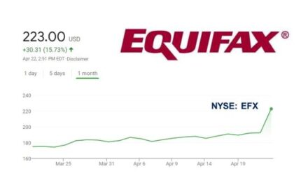 Equifax Q1 2021 Revenue Up a Record 27%