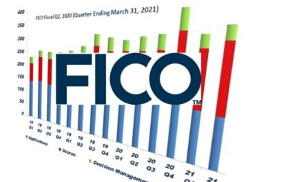 FICO Q2 2021 Revenue Up 1.1%