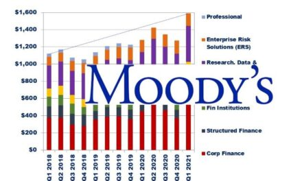 Moody's First Quarter 2021 Revenue Up 24% – Segment Results