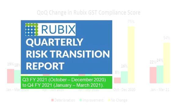 Rubix Data Sciences Releases its Quarterly Risk Transition Reportfor Q4 FY 2021