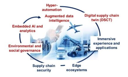 Supply Chain Themes: What are the Top Tech Trends?