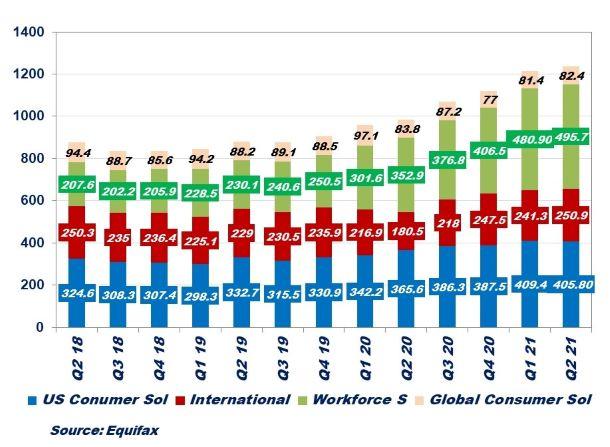 Equifax Q2 2021 Segment Results