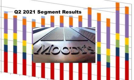 Moody's Corporation Q2 2021 Revenue Up 8% – Segment Results